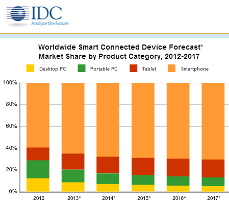 IDC Smart Connected Device Forecast
